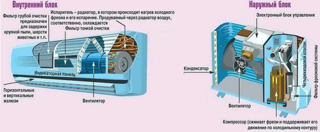 Конструкция внутреннего и наружного блока