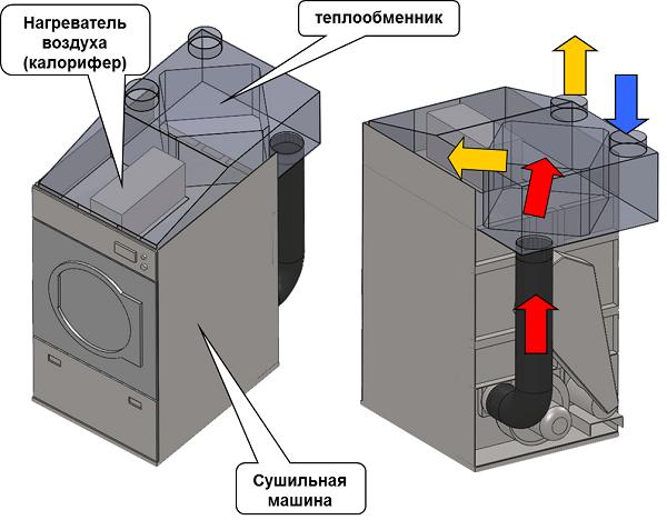 Конденсаторная сушильная машина