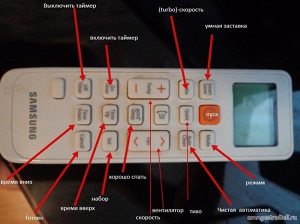 Значение кнопок пульта