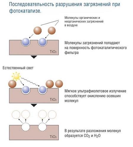 Схема фотокатализа