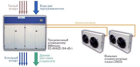 Схема охлаждения в кондиционере