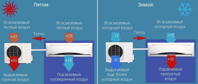 Работа кондиционера на холод и тепло
