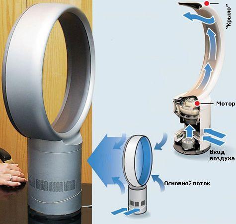 Прямоточный вентилятор