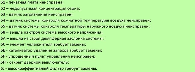 Коды 61