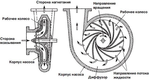 Принцип работы центробежного вентилятораа