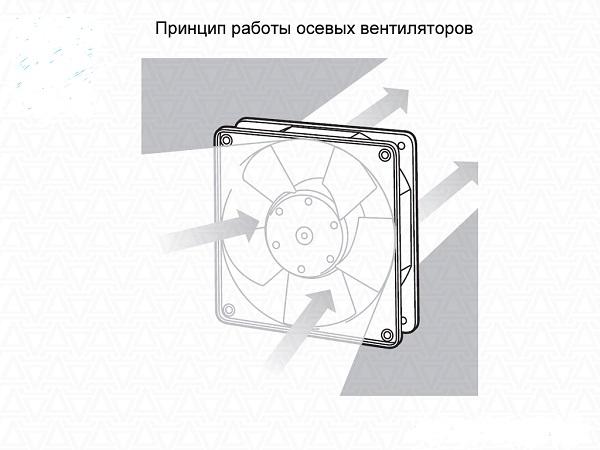 Принцип работы осевого вентилятора