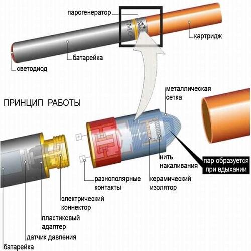 Схема работы сигареты