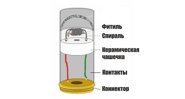 Конструкция атомайзера
