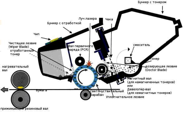 Устройство картриджа Canon