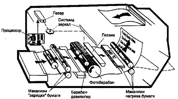 Лазерный принтер внутри