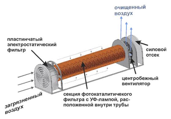Фотокаталитический фильтр в УФ-лампе