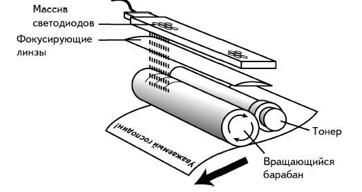 Принцип работы светодиодного принтера