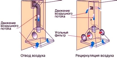 Схема работы рециркуляционной вытяжки и проточной
