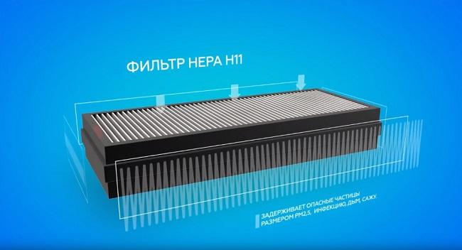 Фильтр HEPA (Н11)