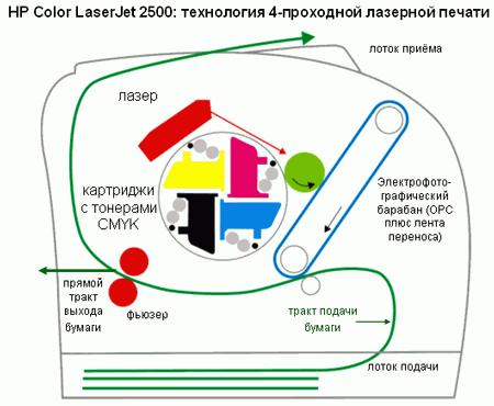 Технология 4-проходной лазерной печати