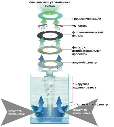 Принцип работы мойки с водяным фильтром