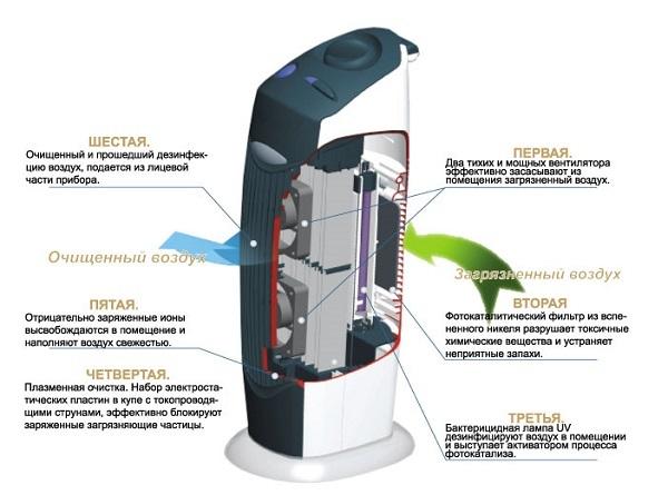 Фотокаталитический очиститель