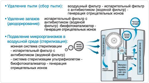 Принцип работы климатического комплекса