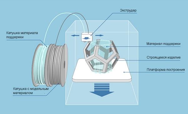 Технология FDM