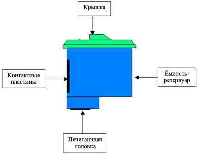 Конструкция печатающей головки