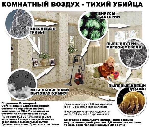 Очиститель воздуха от бактерий и вирусов