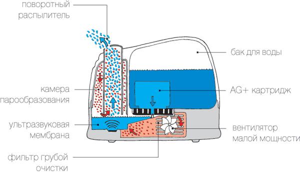 Схема работы ультразвукового увлажнителя