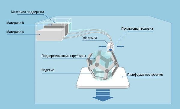 Процесс печати по технологии PolyJet