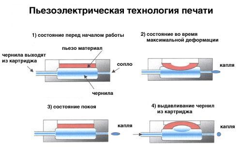 Пьезоэлектрическая технология