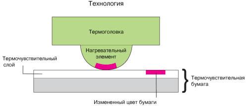 Сублимационная технология