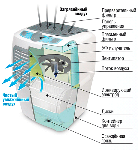 Мойка воздуха с ионизацией