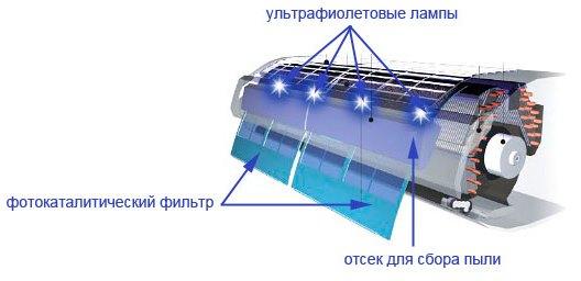 Устройство УФ-лампы