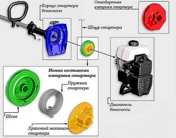 Детали мотокосы