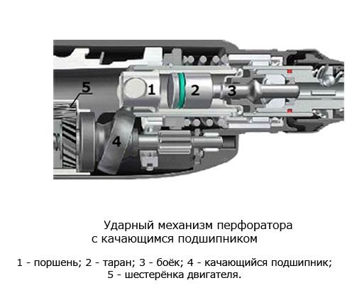 Ударный механизм  с качающимся подшипником