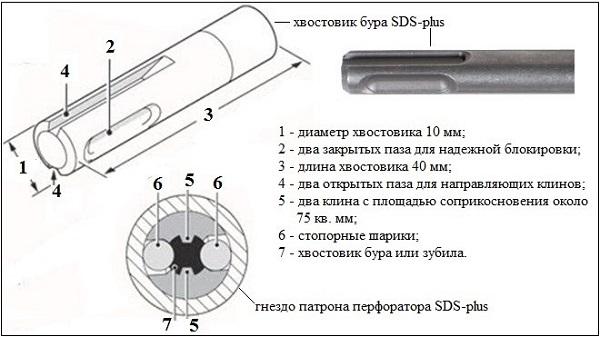 Хвостовик бура SDS-plus