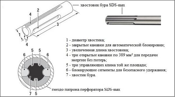 Хвостовик бура SDS-max