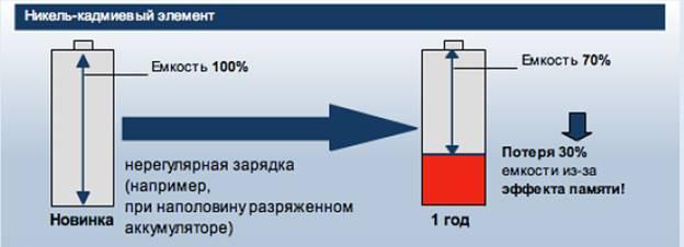 Никель-кадмиевая АКБ