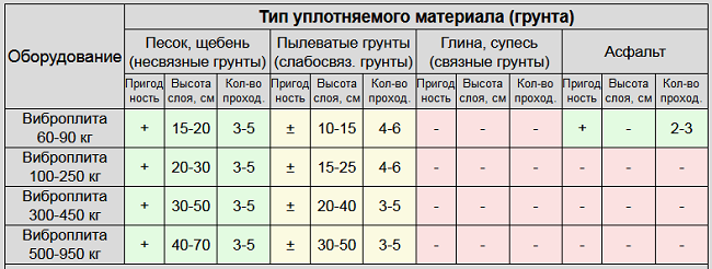Таблица пригодности вибрационных плит