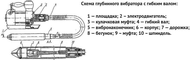 Схема глубинного вибратора