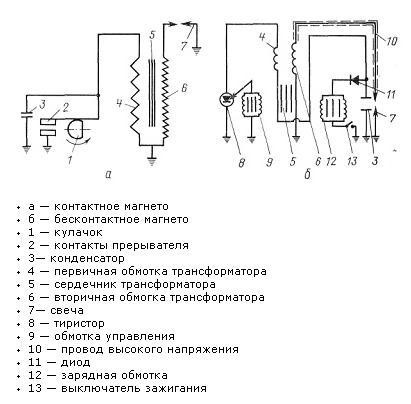 Система зажигания с бесконтактным и контактным магнето