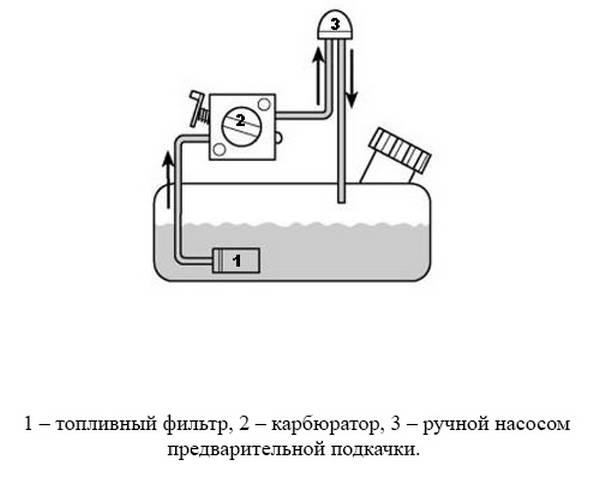 Устройство топливной системы