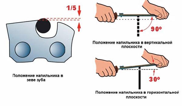 Схема заточки напильником