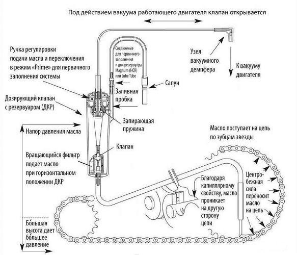 Система автоматической смазки