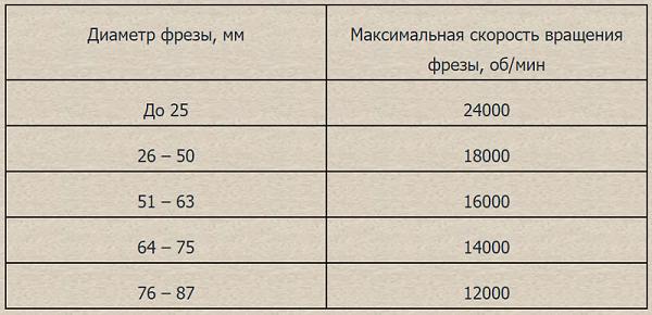 Таблица скорости вращения инструмента