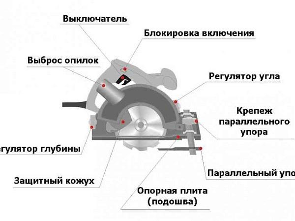 Конструкция дисковой пилы
