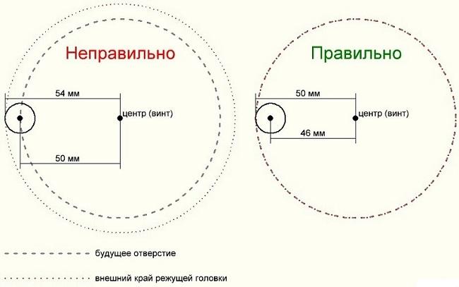 Как правильно рассчитывать радиус отверстия