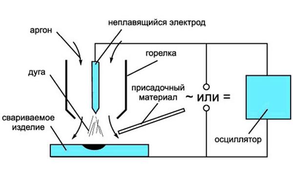 Технология аргоновой сварки