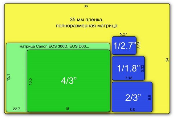 Размер матрицы