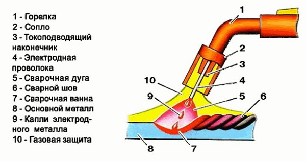 Элементы сварочного аппарата