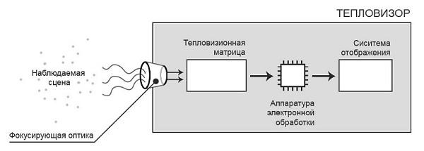 Конструкция тепловизора