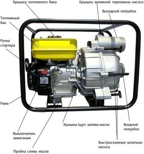 Конструкция мотопомпы